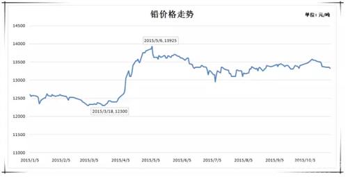 2015年10月原材料价格走势分析报告图片